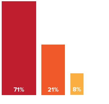 gráfico decisores1